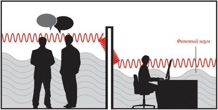Пример распространения звуковых волн в офисном помещении