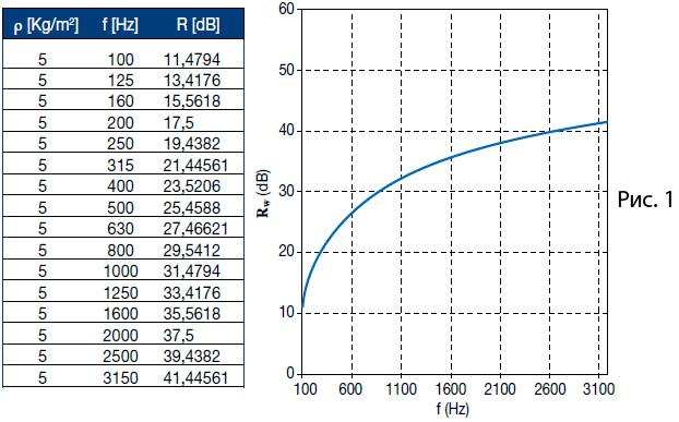 Таблица частотной характеристики звукоизоляции воздушного шума Topsilent Duo